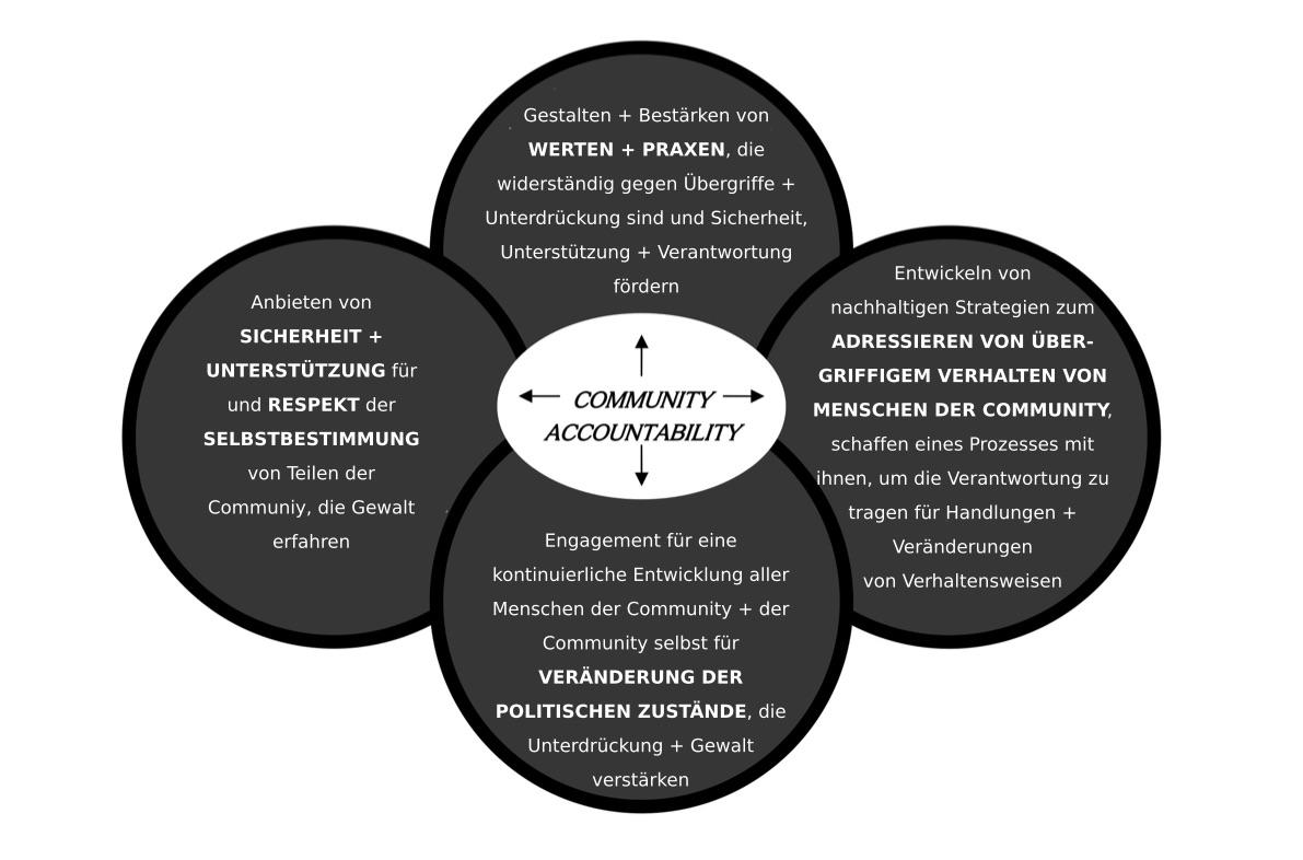 """Im Zentrum steht einen Kreis mit dem Wort """"Community Accountability"""".  Umherum stehen 4 Blasen mit verschiedene Texte:  1. Gestalten & Bestärkung von Werten und Praxen, die widerständig gegen Übergriffe und Unterdrückung sind und Sicherheit, Unterstützung, und Verantwortung fördern.  2. Entwickeln von nachhaltigen Strategien zum Addressieren von Übergriffigen Verhalten von Mesnchen der Community. Schaffen eines Prozesses mit ihnen, um die Veratnwortung zu tragen für Handlungen und Veränderungen von Verhaltensweisen.  3. Anbieten von Sicherheit & Unterstützung für und Respekt der Selbstbestimmung von Teilen der Community, die Gewalt erfahren.  4. Engagement für eine kontinuierliche Entwicklung aller Menschen der Community und der Commuity selbst für Veränderung der politischen Zustände, die Unterdrückung und Gewalt verstärken.  Diagramm von INCITE!, incite-national.org, von der """"Community Accountability Fact Sheet"""""""
